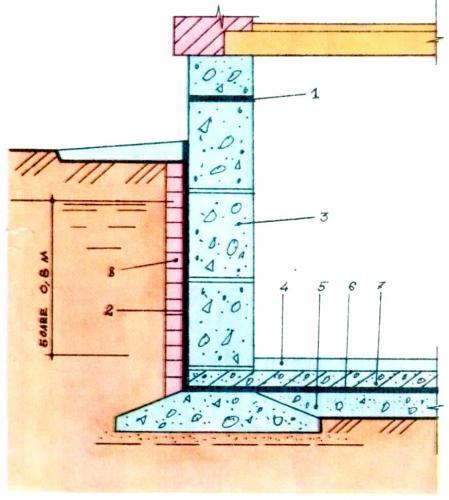 Конструкция гидроизоляции из рулонных материалов