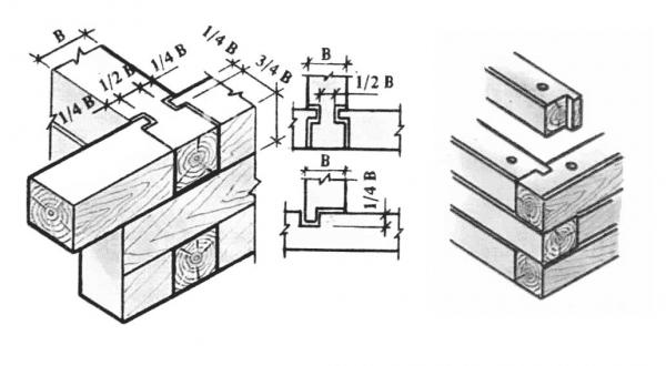 Конструкция стыков с коренным шипом