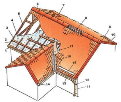 Конструктивные элементы крыши дома