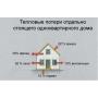 СФТК Capatect – эффективные системы санирования и утепления фасадов