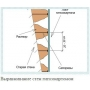 Плюсы и минусы стен из гипсокартона