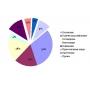 70% энергопотребления отелей приходится на насосы