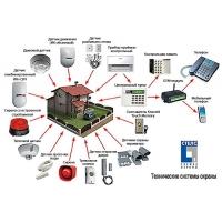Видеонаблюдение Домофон Охранные системы GSM