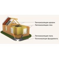 Изоляционные работы в загородном строительстве