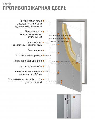расчет двери стальной на прочность