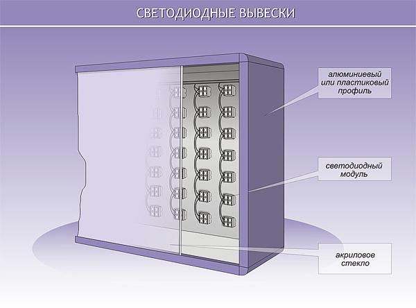 Как сделать световой короб для рекламы со светодиодами - УО РМД