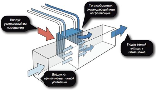 Схема водяной климатической системы.