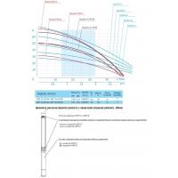 Скважинные насосы диаметром 3,5 дюйма Aquario ASP 1E-45-90, ASP 1E-60-90, ASP 1C-45-90, ASP 1C-60-90