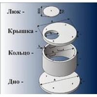 Кольца железобетонные для колодцев и сливных ям