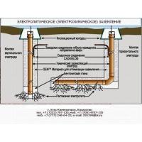 Химические электролитические заземляющие электроды  ERICO