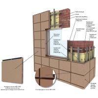 Системы Вентилируемых Фасадов Металл Профиль