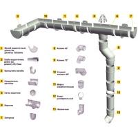 водосточная система орто корабельная доска, блокхаус, ёлочка