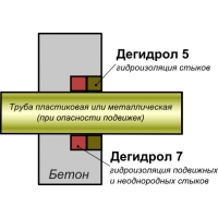 Эластичная ремонтная и шовная гидроизоляция Дегидрол люкс 7