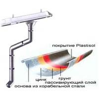 Водосточные системы. Низкие цены! Scala Plastics