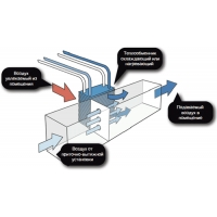 Вентиляционное оборудование Swegon Swegon