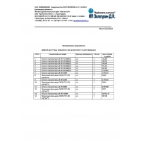 Газоаналитическое оборудование, трубопроводная арматура
